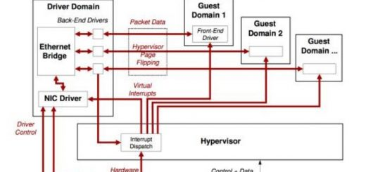 What Is Virtualization and What Is It for 1