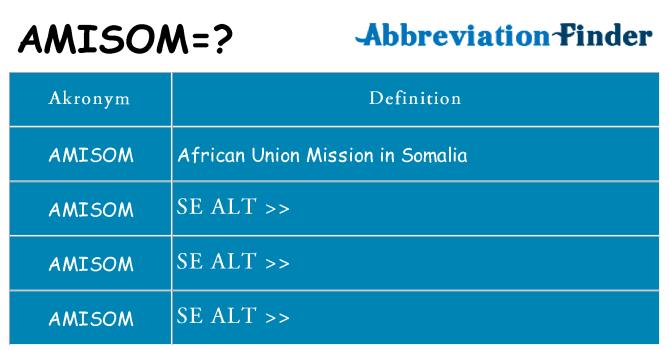 Hvad betyder amisom står for