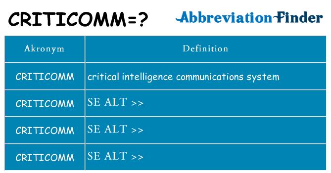 Hvad betyder criticomm står for