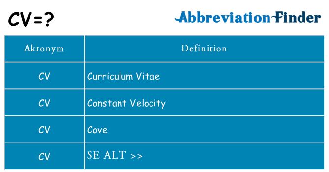 Hvad Er Cv Cv Definitioner Forkortelse Finder