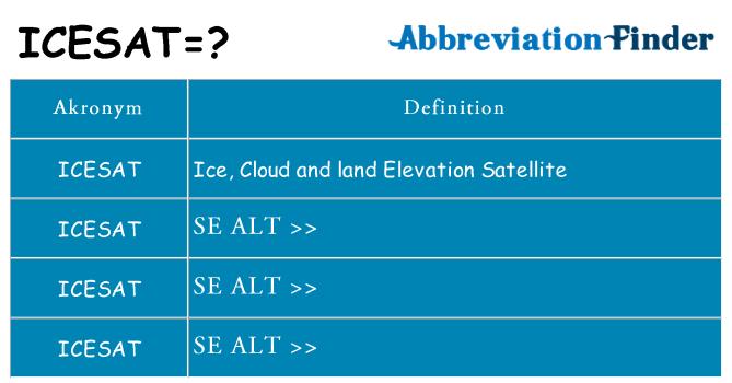Hvad betyder icesat står for