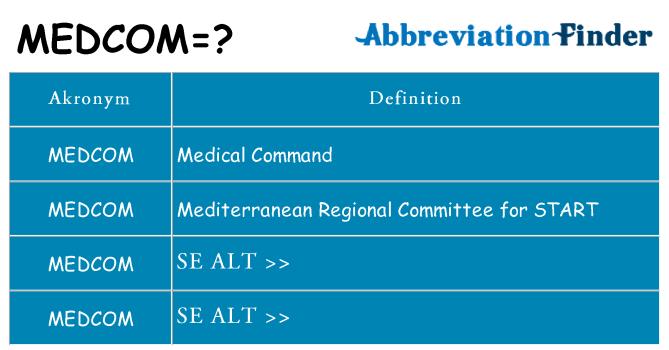 Hvad betyder medcom står for