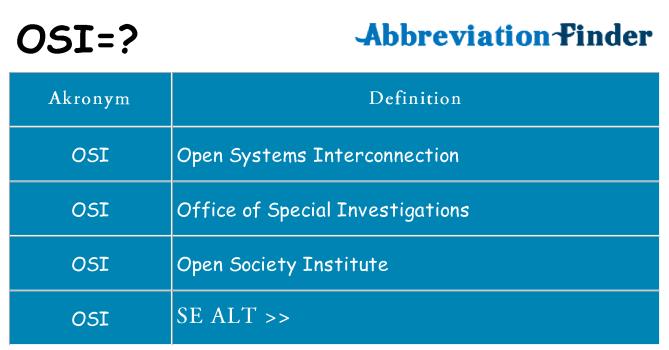 Hvad er OSI? -OSI definitioner   Forkortelse Finder