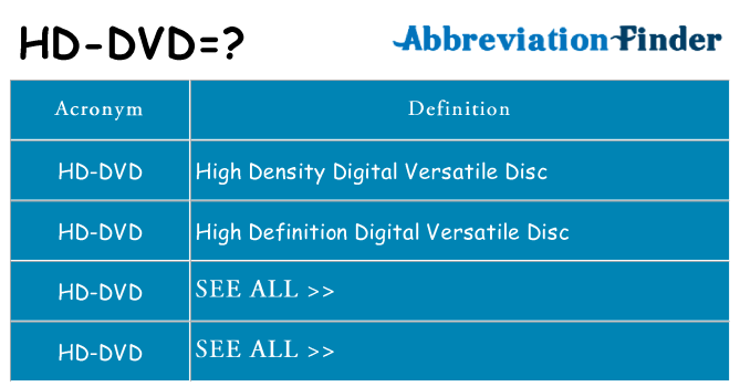 What does hd-dvd stand for