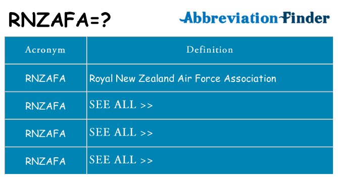What does rnzafa stand for