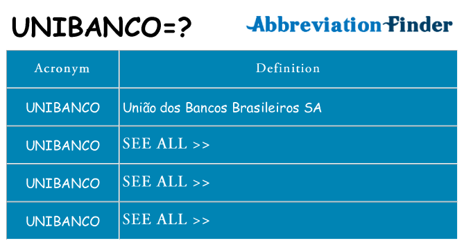 What does unibanco stand for