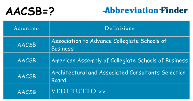 Che cosa significa l'acronimo aacsb