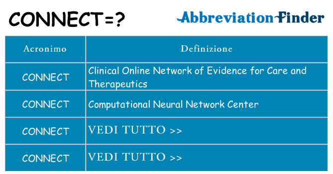 Che cosa significa l'acronimo connect