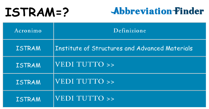 Che cosa significa l'acronimo istram