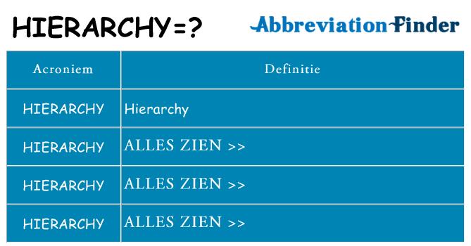 Wat staat hierarchy voor