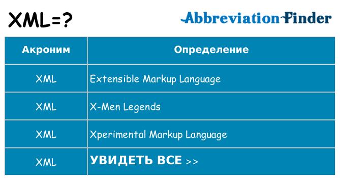 Что означает аббревиатура xml
